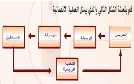 قم بتعبئة الشكل التالي والذي يمثل العملية الاقتصادية قوت المعلومات